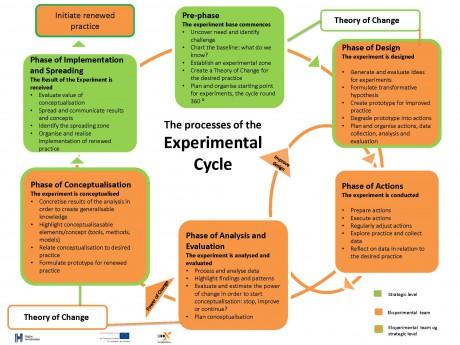 Eksperimenthjul med processer, engelsk