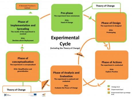 Eksperimenthjul uden processer, engelsk