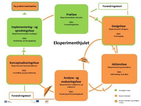 Eksperimenthjul uden processer