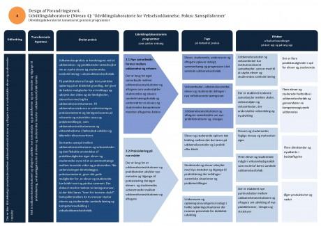 P2 Udviklingslaboratoriet for Vekselsuddannelse