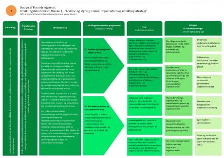 P3 Udviklingslaboratoriet for Ledelse og Styring