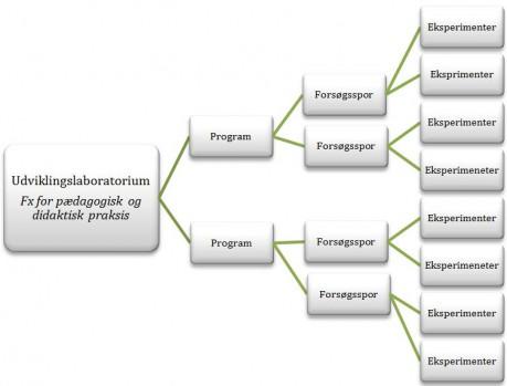 Billede - Organisering i et udviklingslaboratorium