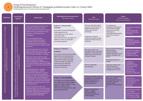 P1 Udviklingslaboratoriet, Kompetencer i Verdensklasse